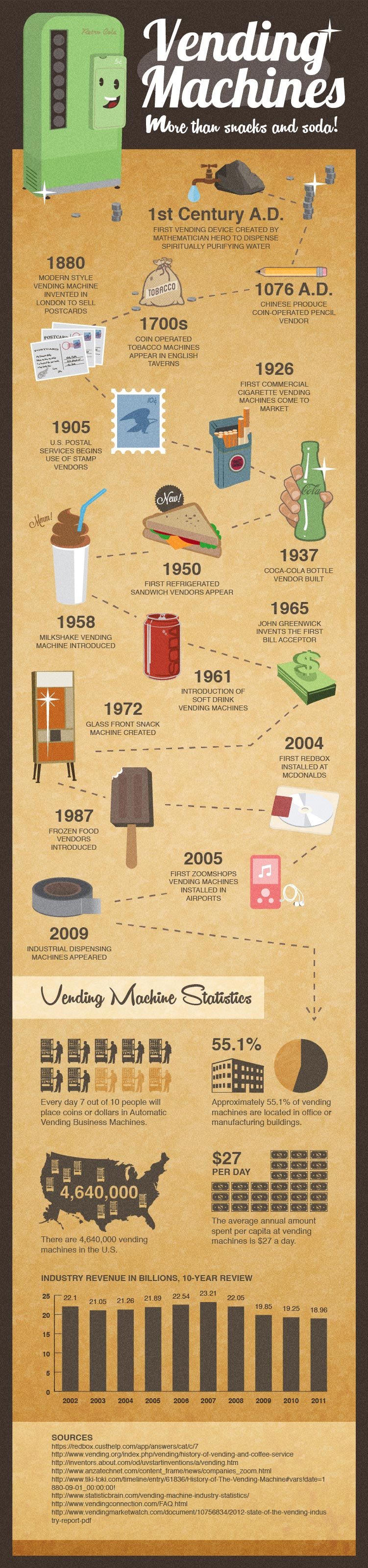 Vending Machines History