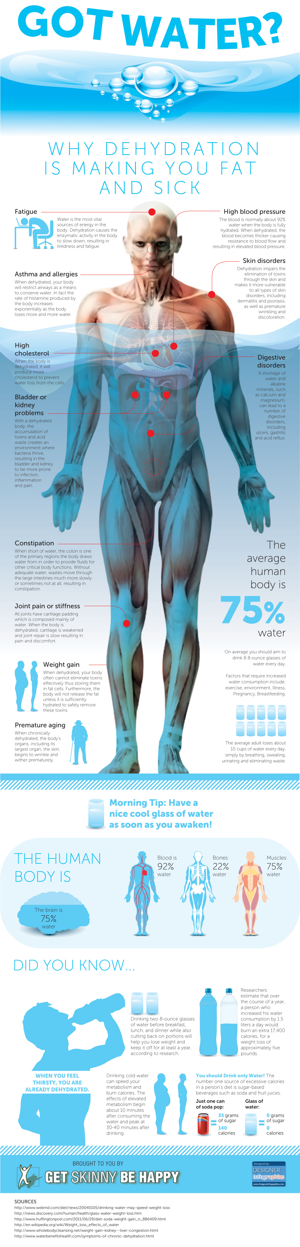 An Infographic About Why You Should be Drinking Water